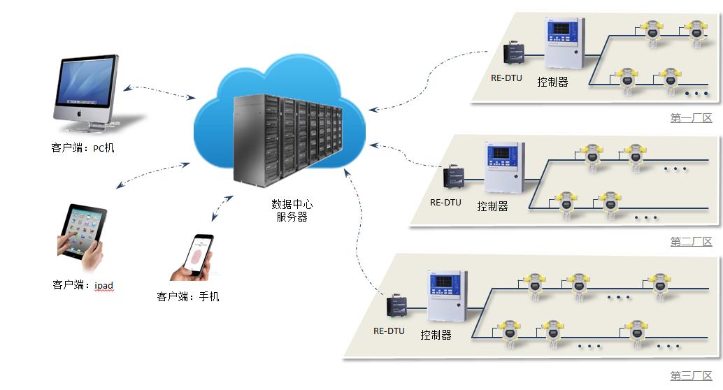 物联网平台工业用气体检测监控系统